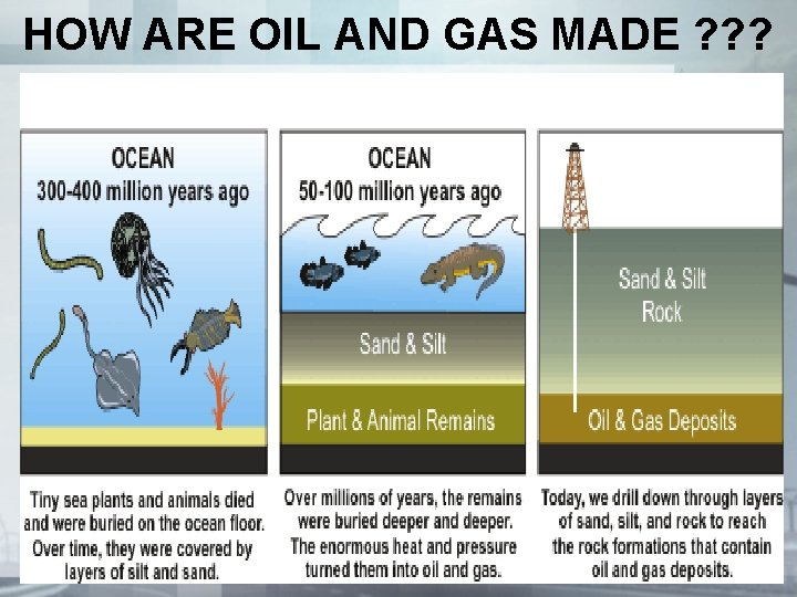 HOW ARE OIL AND GAS MADE ? ? ?