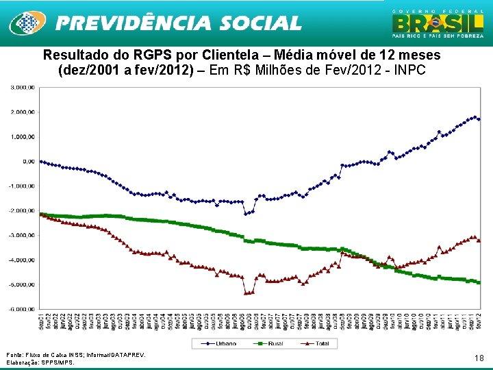 Resultado do RGPS por Clientela – Média móvel de 12 meses (dez/2001 a fev/2012)