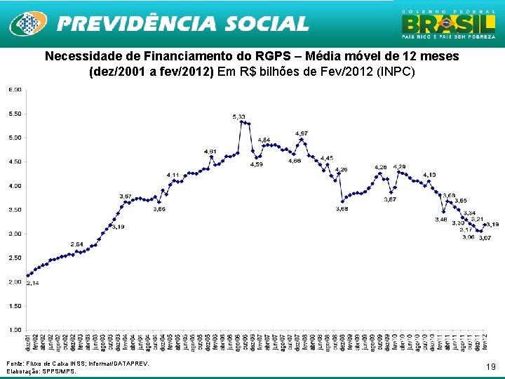 Necessidade de Financiamento do RGPS – Média móvel de 12 meses (dez/2001 a fev/2012)