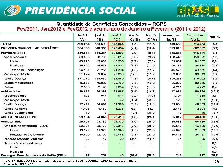 Quantidade de Benefícios Concedidos – RGPS Fev/2011, Jan/2012 e Fev/2012 e acumulado de Janeiro