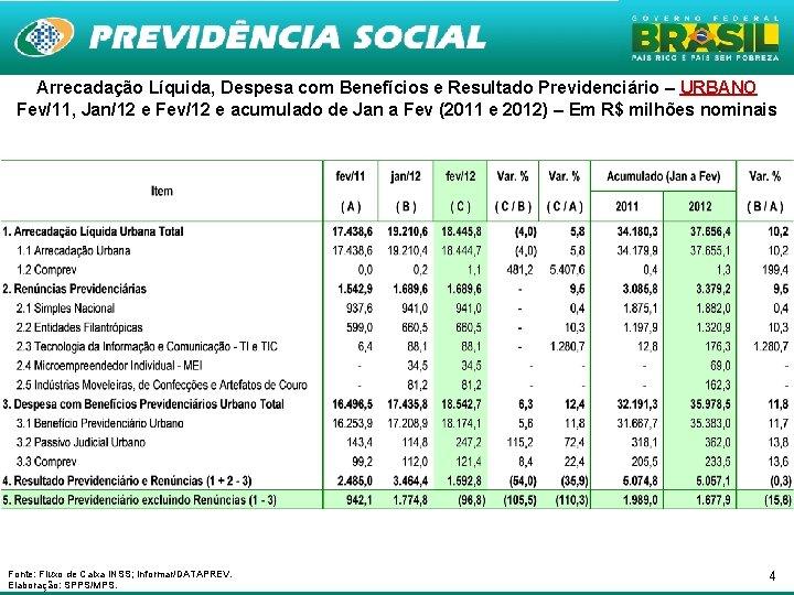 Arrecadação Líquida, Despesa com Benefícios e Resultado Previdenciário – URBANO Fev/11, Jan/12 e Fev/12