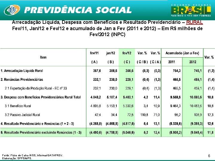 Arrecadação Líquida, Despesa com Benefícios e Resultado Previdenciário – RURAL Fev/11, Jan/12 e Fev/12
