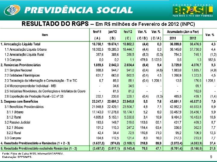 RESULTADO DO RGPS – Em R$ milhões de Fevereiro de 2012 (INPC) Fonte: Fluxo