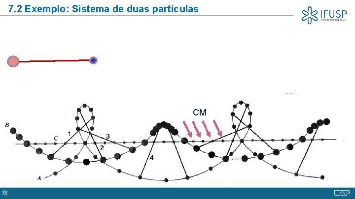 7. 2 Exemplo: Sistema de duas partículas CM