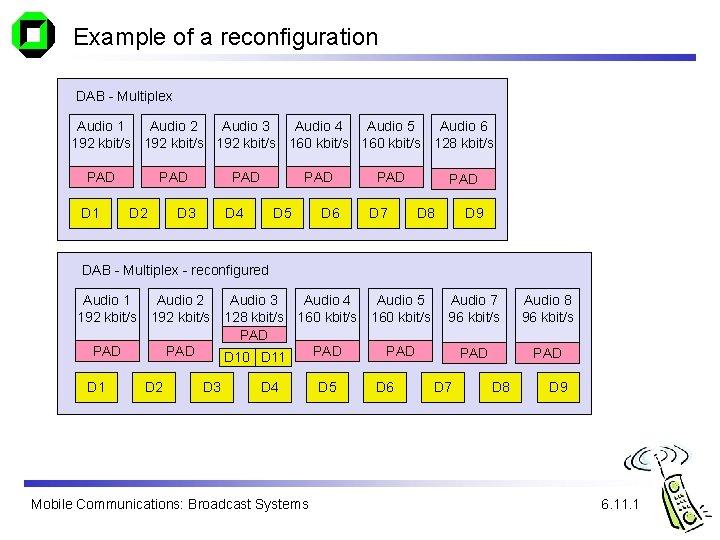 Example of a reconfiguration DAB - Multiplex Audio 1 Audio 2 Audio 3 Audio