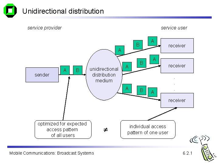 Unidirectional distribution service provider service user A B A sender A B unidirectional distribution