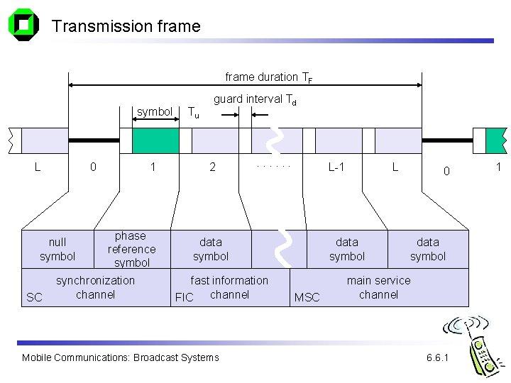 Transmission frame duration TF symbol L 0 null symbol SC 1 phase reference symbol