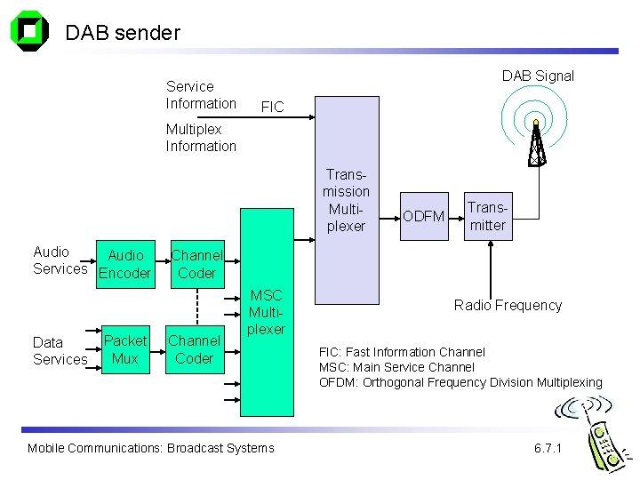DAB sender Service Information DAB Signal FIC Multiplex Information Transmission Multiplexer Audio Services Encoder