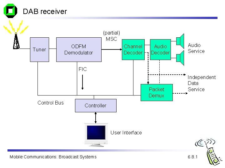 DAB receiver (partial) MSC Tuner ODFM Demodulator Channel Decoder Audio Service FIC Packet Demux