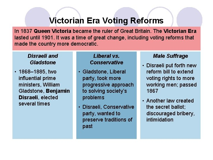 Victorian Era Voting Reforms In 1837 Queen Victoria became the ruler of Great Britain.