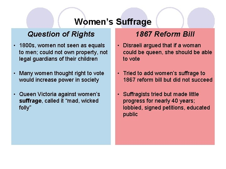 Women's Suffrage Question of Rights 1867 Reform Bill • 1800 s, women not seen