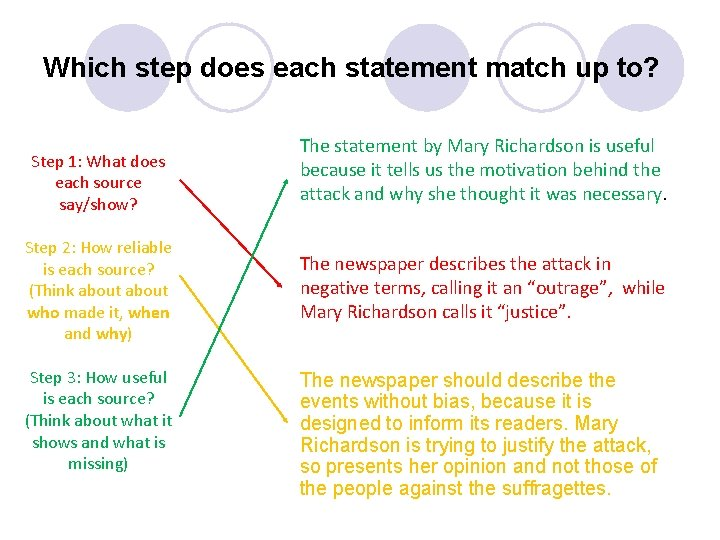 Which step does each statement match up to? Step 1: What does each source