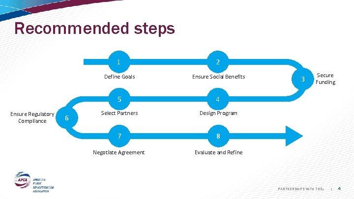 Recommended steps Ensure Regulatory Compliance 6 1 2 Define Goals Ensure Social Benefits 5