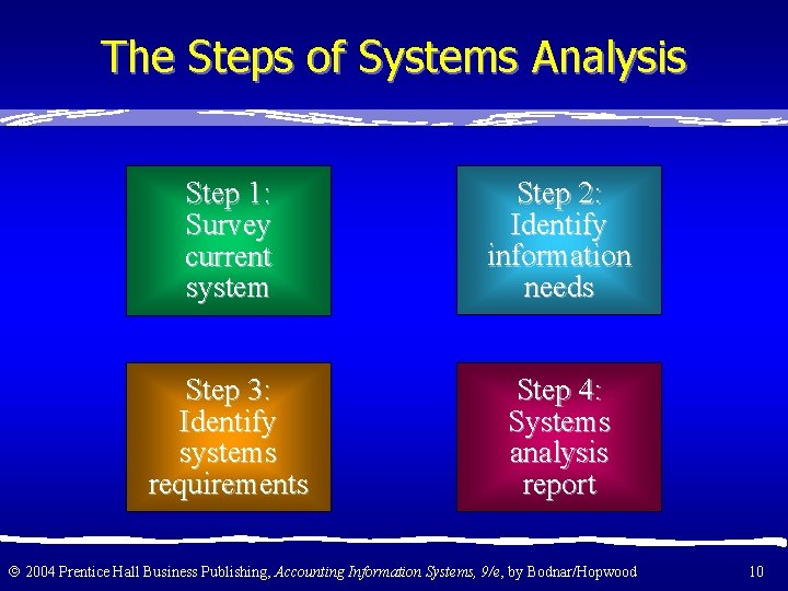 The Steps of Systems Analysis Step 1: Survey current system Step 2: Identify information