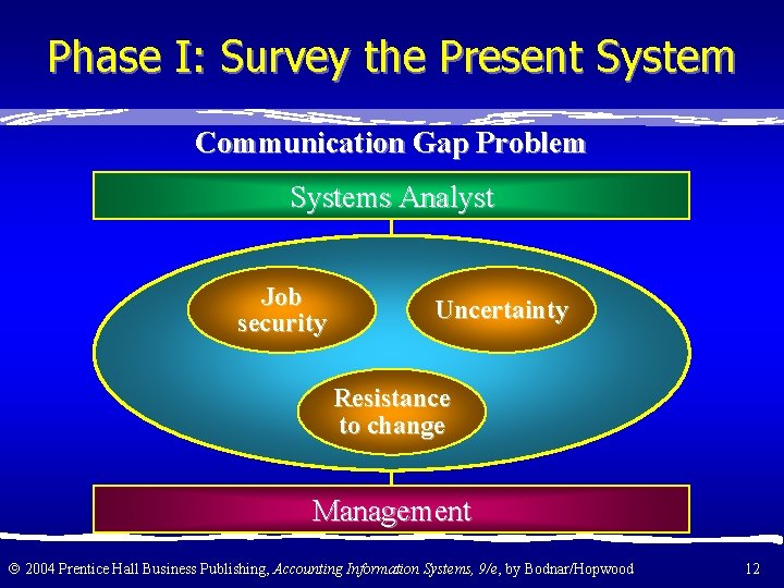 Phase I: Survey the Present System Communication Gap Problem Systems Analyst Job security Uncertainty