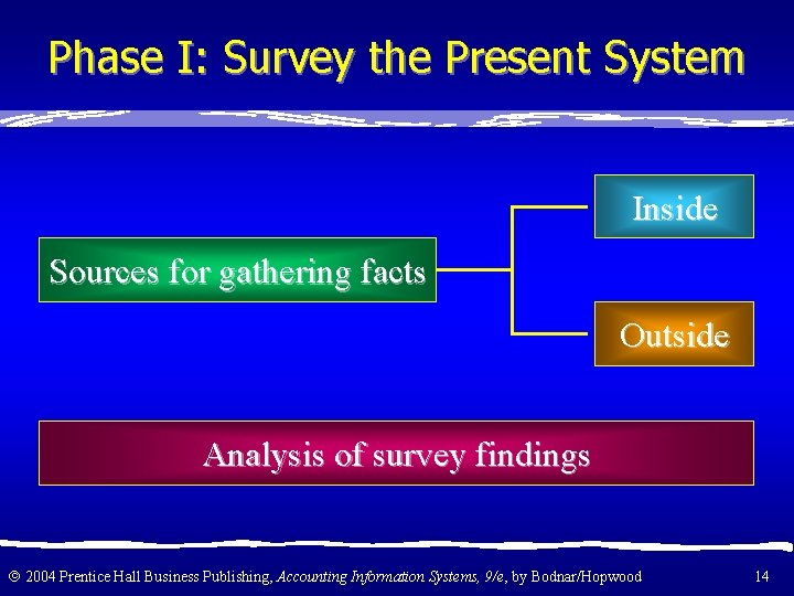 Phase I: Survey the Present System Inside Sources for gathering facts Outside Analysis of