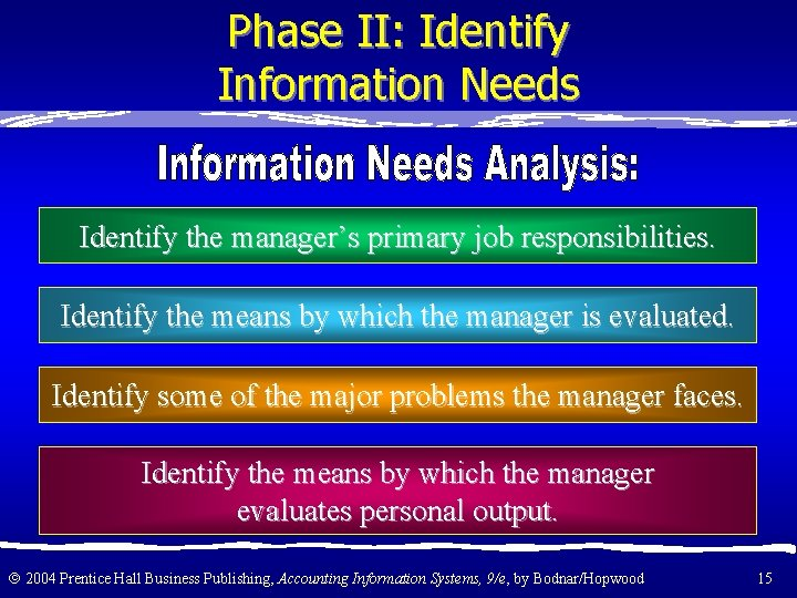 Phase II: Identify Information Needs Identify the manager's primary job responsibilities. Identify the means