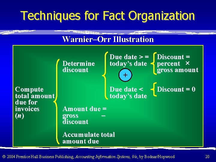 Techniques for Fact Organization Warnier–Orr Illustration Determine discount Compute total amount due for invoices