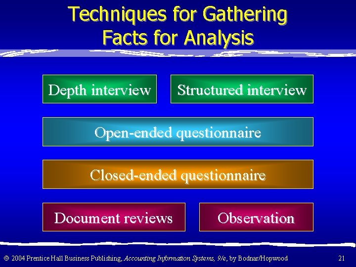 Techniques for Gathering Facts for Analysis Depth interview Structured interview Open-ended questionnaire Closed-ended questionnaire
