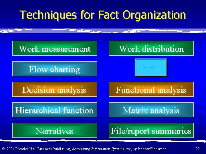 Techniques for Fact Organization Work measurement Work distribution Flow charting Decision analysis Functional analysis
