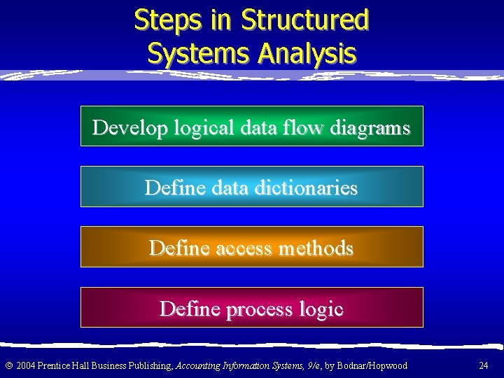 Steps in Structured Systems Analysis Develop logical data flow diagrams Define data dictionaries Define
