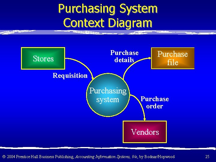Purchasing System Context Diagram Stores Purchase details Purchase file Requisition Purchasing system Purchase order