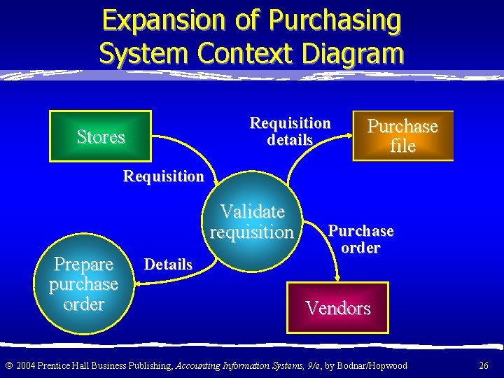 Expansion of Purchasing System Context Diagram Requisition details Stores Purchase file Requisition Validate requisition