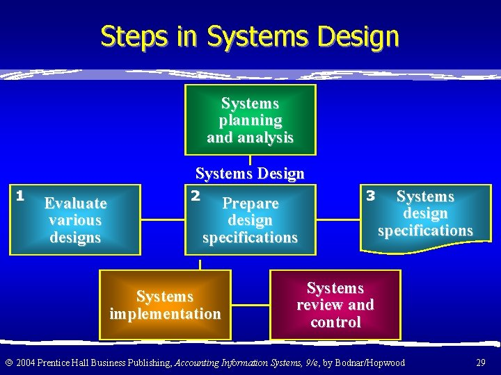 Steps in Systems Design Systems planning and analysis Systems Design 1 Evaluate various designs