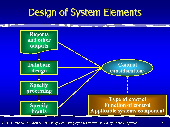 Design of System Elements Reports and other outputs Database design Control considerations Specify processing