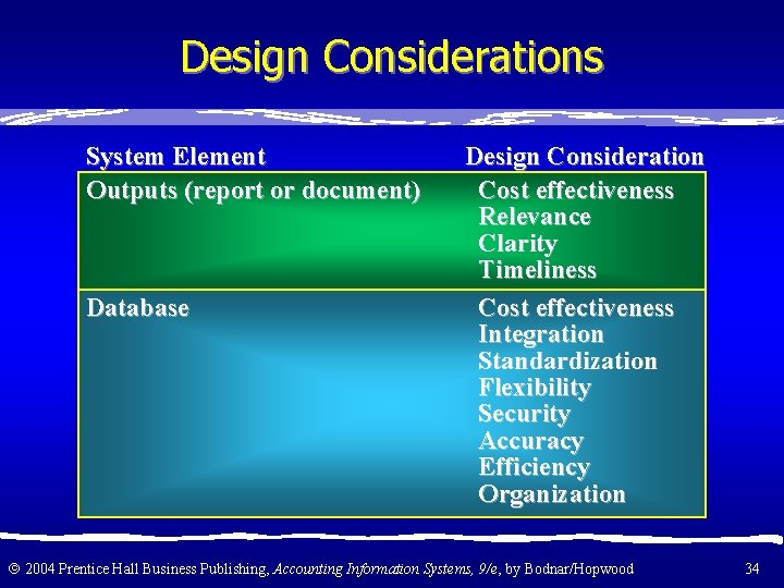 Design Considerations System Element Outputs (report or document) Database Design Consideration Cost effectiveness Relevance
