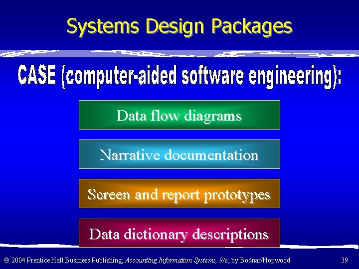 Systems Design Packages Data flow diagrams Narrative documentation Screen and report prototypes Data dictionary