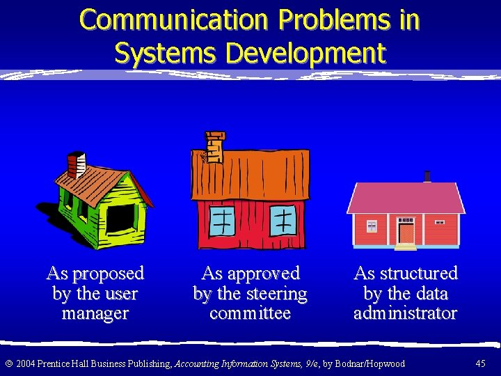 Communication Problems in Systems Development As proposed by the user manager As approved by