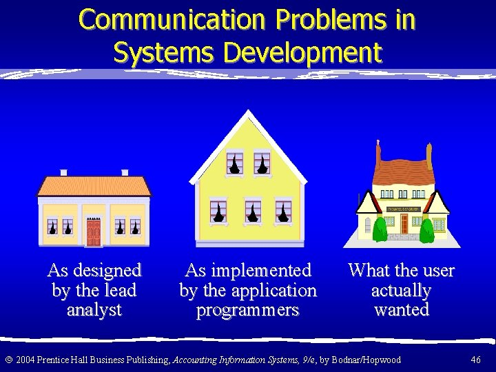 Communication Problems in Systems Development As designed by the lead analyst As implemented by