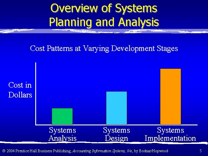 Overview of Systems Planning and Analysis Cost Patterns at Varying Development Stages Cost in
