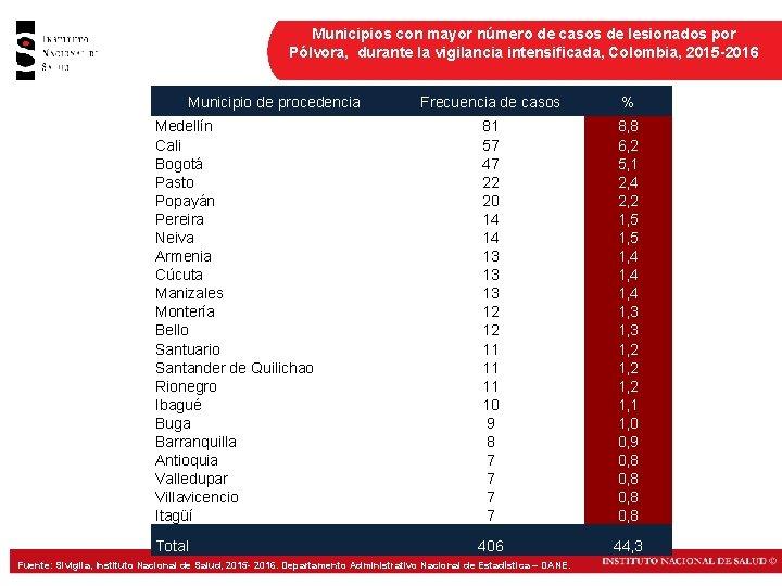 Municipios con mayor número de casos de lesionados por Pólvora, durante la vigilancia intensificada,