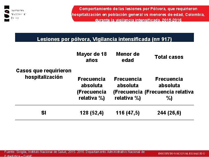 Comportamiento de las lesiones por Pólvora, que requirieron hospitalización en población general vs menores