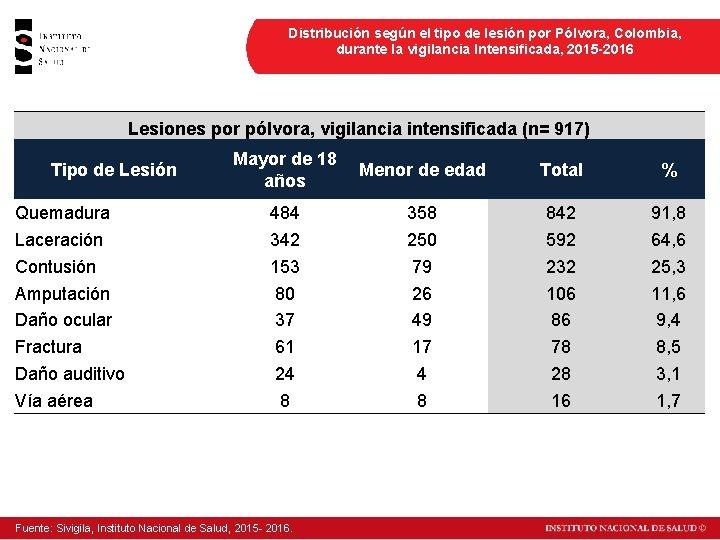 Distribución según el tipo de lesión por Pólvora, Colombia, durante la vigilancia Intensificada, 2015