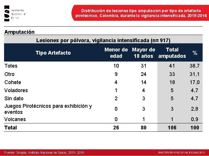 Distribución de lesiones tipo amputación por tipo de artefacto pirotécnico, Colombia, durante la vigilancia