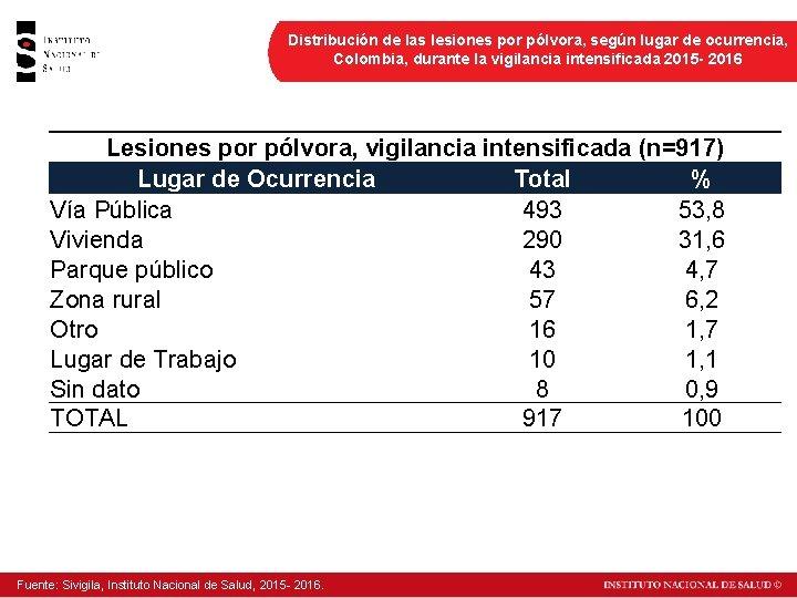 Distribución de las lesiones por pólvora, según lugar de ocurrencia, Colombia, durante la vigilancia