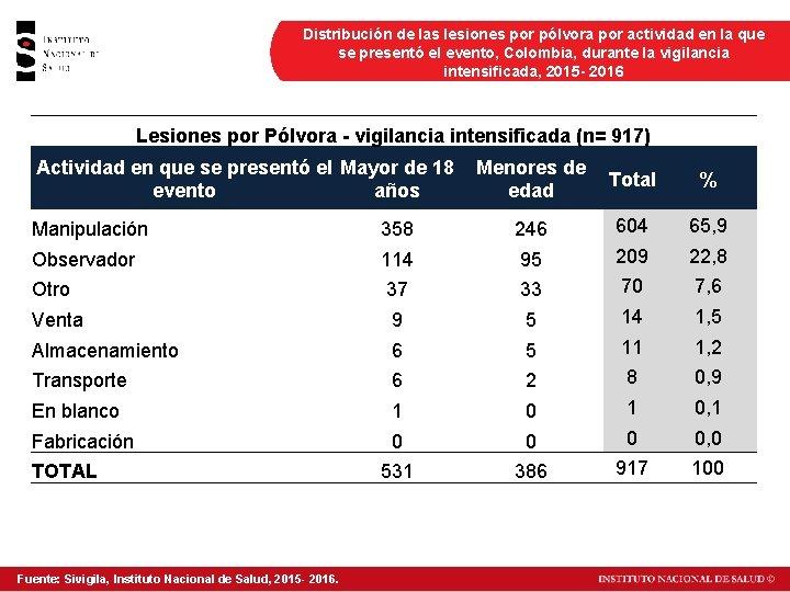 Distribución de las lesiones por pólvora por actividad en la que se presentó el