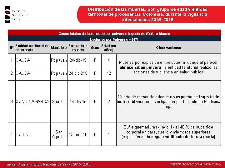 Distribución de las muertes, por grupo de edad y entidad territorial de procedencia, Colombia,