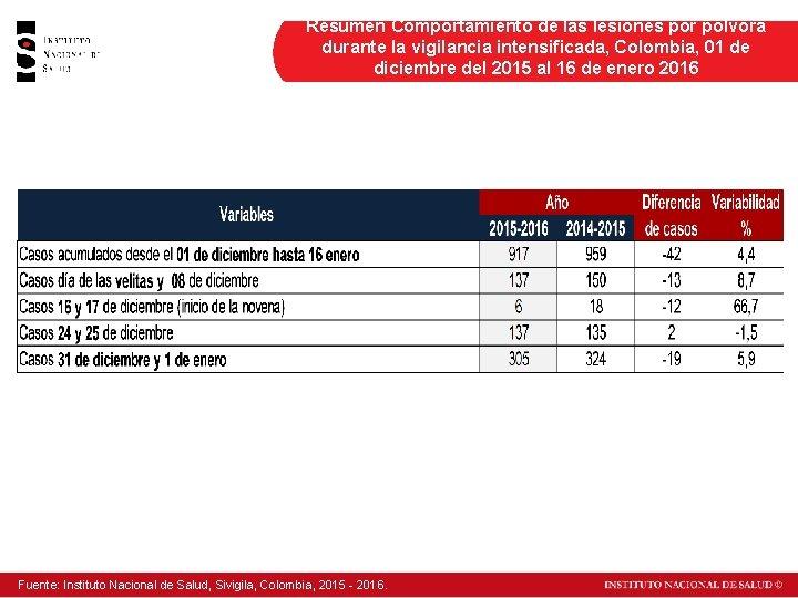 Resumen Comportamiento de las lesiones por pólvora durante la vigilancia intensificada, Colombia, 01 de