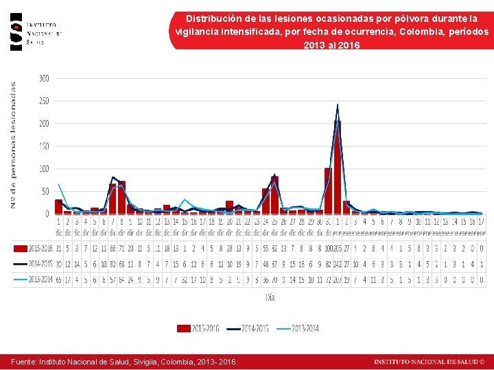 Distribución de las lesiones ocasionadas por pólvora durante la vigilancia intensificada, por fecha de