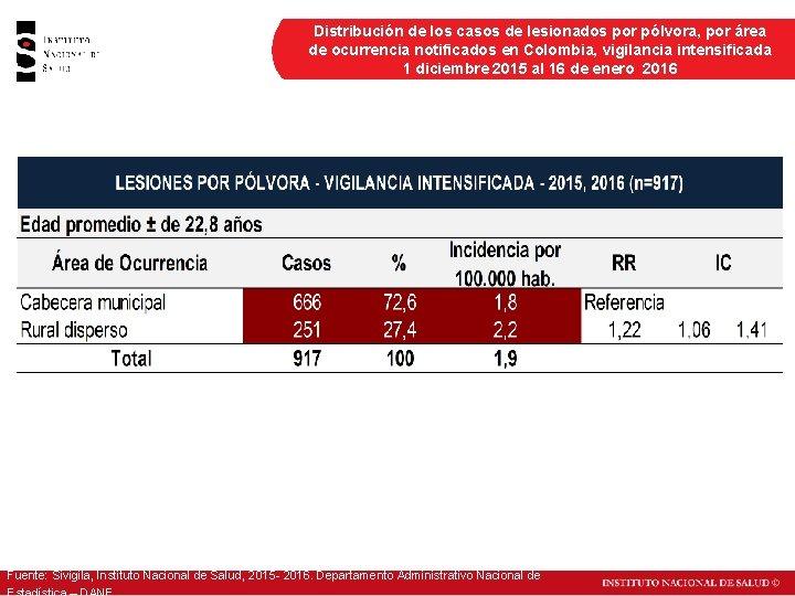 Distribución de los casos de lesionados por pólvora, por área de ocurrencia notificados en