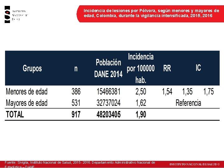 Incidencia de lesiones por Pólvora, según menores y mayores de edad, Colombia, durante la