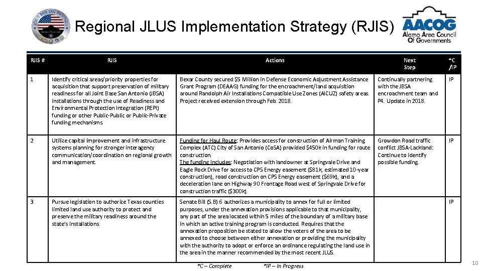 Regional JLUS Implementation Strategy (RJIS) RJIS # RJIS Actions 1 Identify critical areas/priority properties