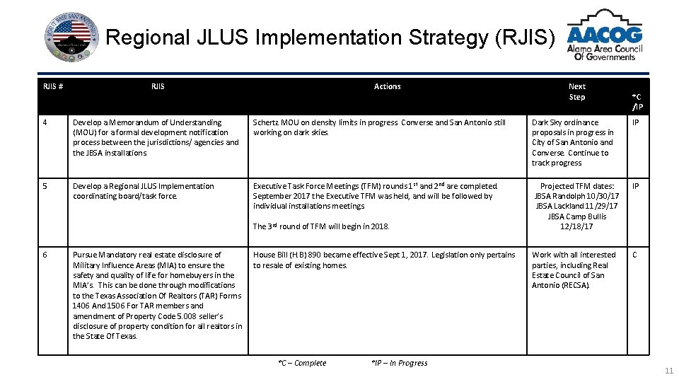 Regional JLUS Implementation Strategy (RJIS) RJIS # RJIS Actions Next Step *C /IP 4