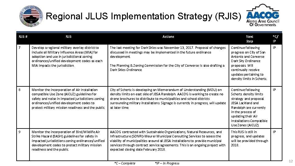 Regional JLUS Implementation Strategy (RJIS) RJIS # Actions Next Step Develop a regional military