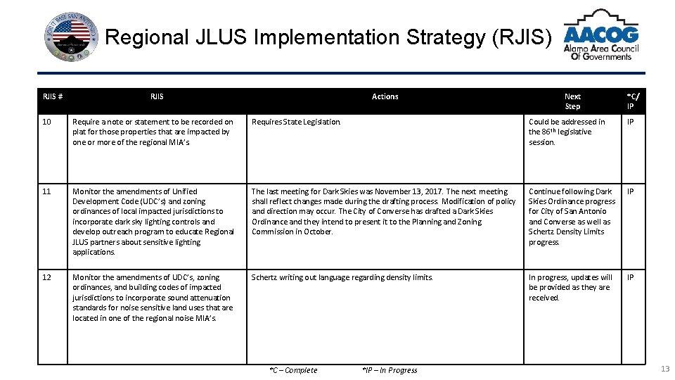 Regional JLUS Implementation Strategy (RJIS) RJIS # RJIS Actions Next Step *C/ IP 10