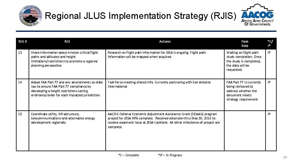 Regional JLUS Implementation Strategy (RJIS) RJIS # RJIS Actions Next Step *C/ IP 13
